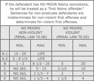 Then Refer At The Ropriate Chart Below Felony1 Felony2 Felony3 Felony4 Narcotics Sentencing Guidelines