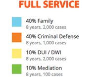 We Are a Full Service Law Practice